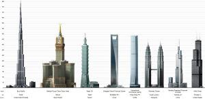 Les plus hautes tours du monde