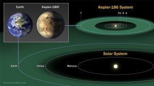 La zone  habitable de notre Terre comparée à celle de Kepler 186 f.