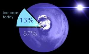 Les scientifiques  de Goddard estiment que seulement 13% des réserves d'eau d'origine de Mars sont encore là aujourd'hui, concentrée dans les calottes polaires glacées. Le reste se est envolé pour l'espace. Crédit: NASA / GSFC