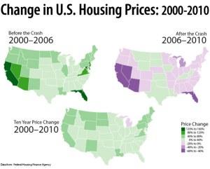 Évolution de l'immobilier