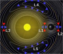 Nibiru a ses  points de LaGrange placés à  des décalages de  90 degrés et 180 degrés à partir du  centre du système solaire, en tout temps sur son trajet orbital. Les astéroïdes et les comètes ,par rapport à ces points, gardent toujours la même distance de Nibiru.