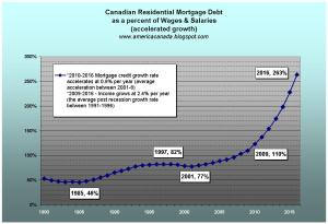 Canada -Residential Mortgage Debt as percent of Salaries (accelerated)