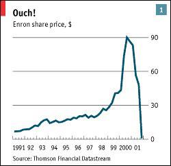 L'évolution des actions d'Enron
