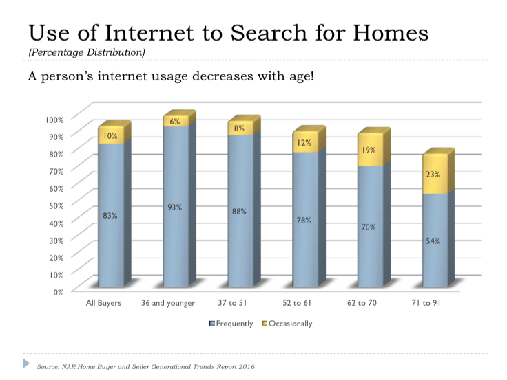 Use of Internet to Search for Homes in Saskatoon
