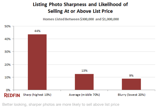Listing Photo Sharpness and Liklihood of Selling at list price
