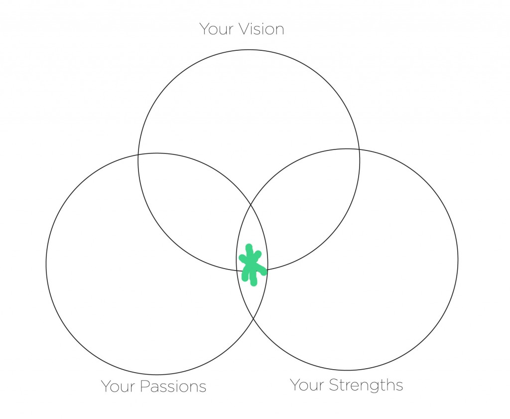 How To Find Your Purpose 3 Ways