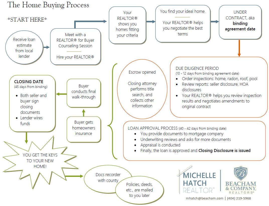 mortgage process diagram ford explorer fuse panel home buying changes with new rules michelle