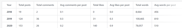 A screen shot of my book blog statistics.