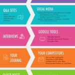 10 Great Places to Find Fun Blog Topic Ideas #infographic