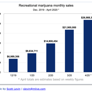 Michigan recreational cannabis sales via mLive