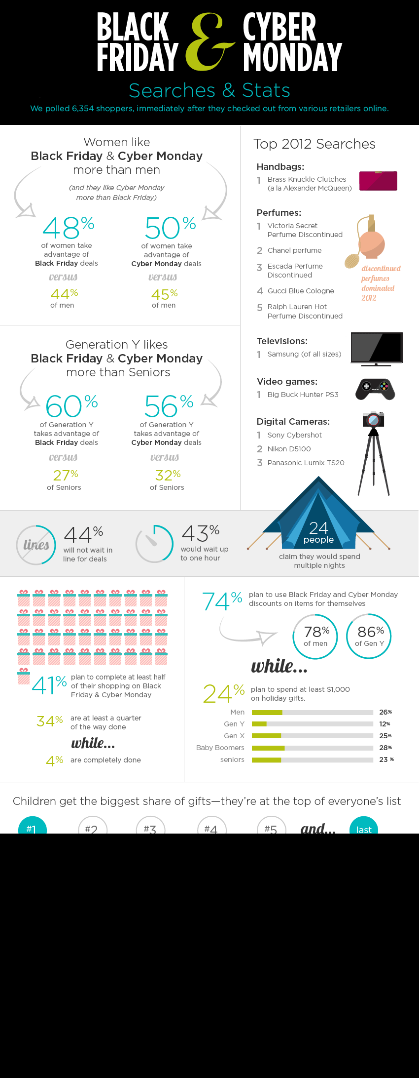 INFOGRAPHIC: The Black Friday & Cyber Monday Spending and Shopping Plans of Online Consumers