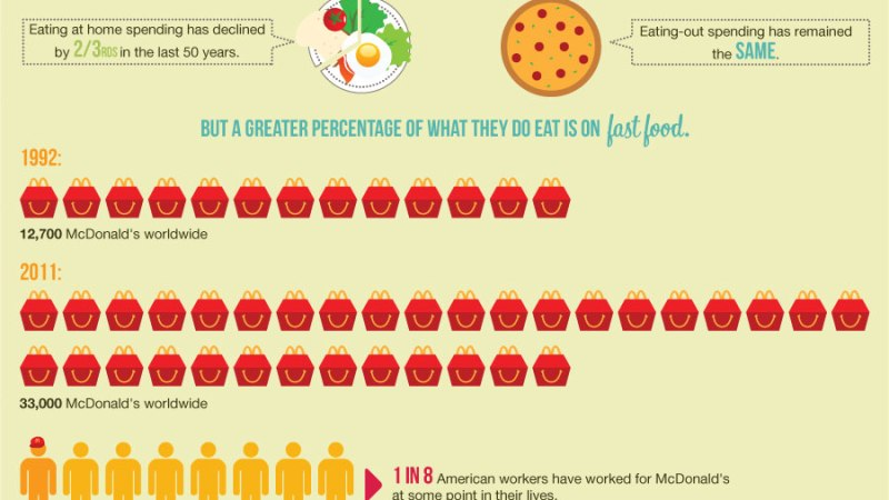 Budget-Nutrition {Infographic}