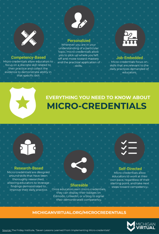 An infographic outlining everything you need to know about micro-credentials