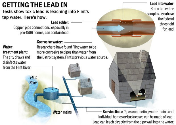 Flint Water Pic
