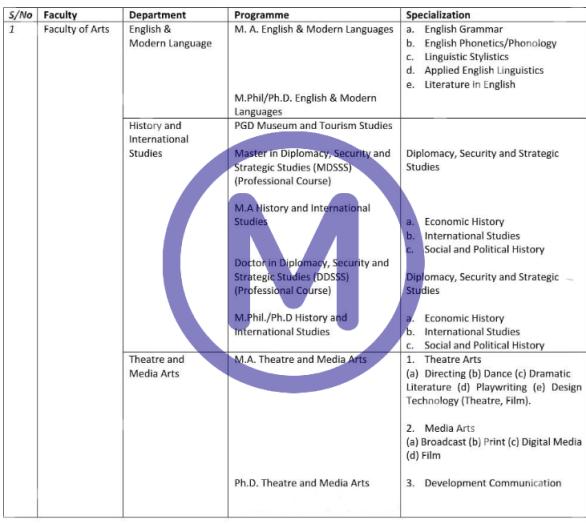 FULAFIA Postgraduate Courses/Programmes Offered