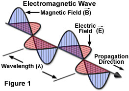 Electromagnetism Popular Depictions Of Electromagnetic Wave Is