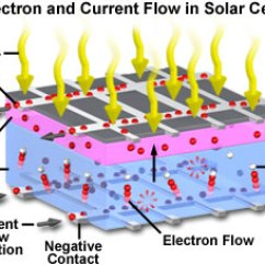 Physics Energy Flow Diagram 1997 F150 Speaker Wiring Molecular Expressions Microscopy Primer: Of Light And Color - Introduction To ...
