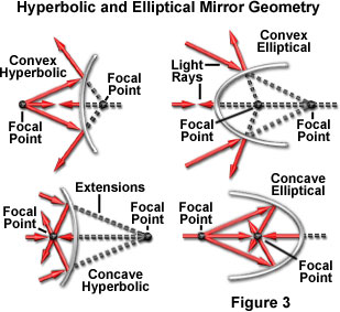 lenses for ray diagram physics sun tach wiring molecular expressions microscopy primer: of light and color - introduction to mirrors
