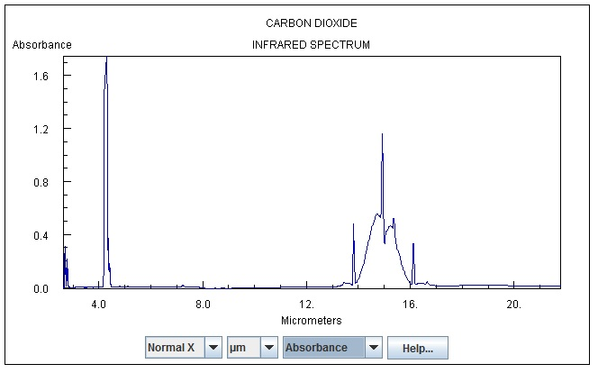 """Radiative Heat Transfer by CO2 or """"what's the quality of your"""