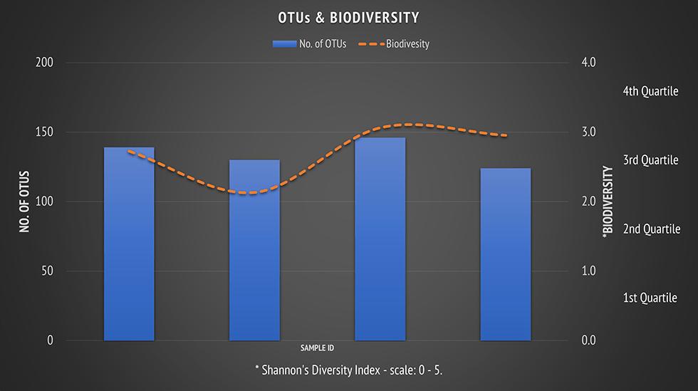 otu's biodiversity