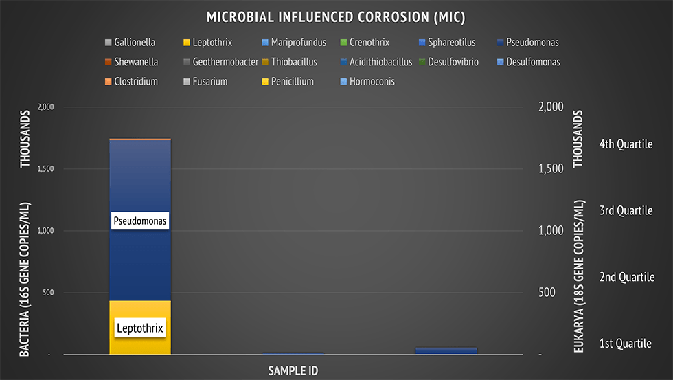 microbial influenced corrosion