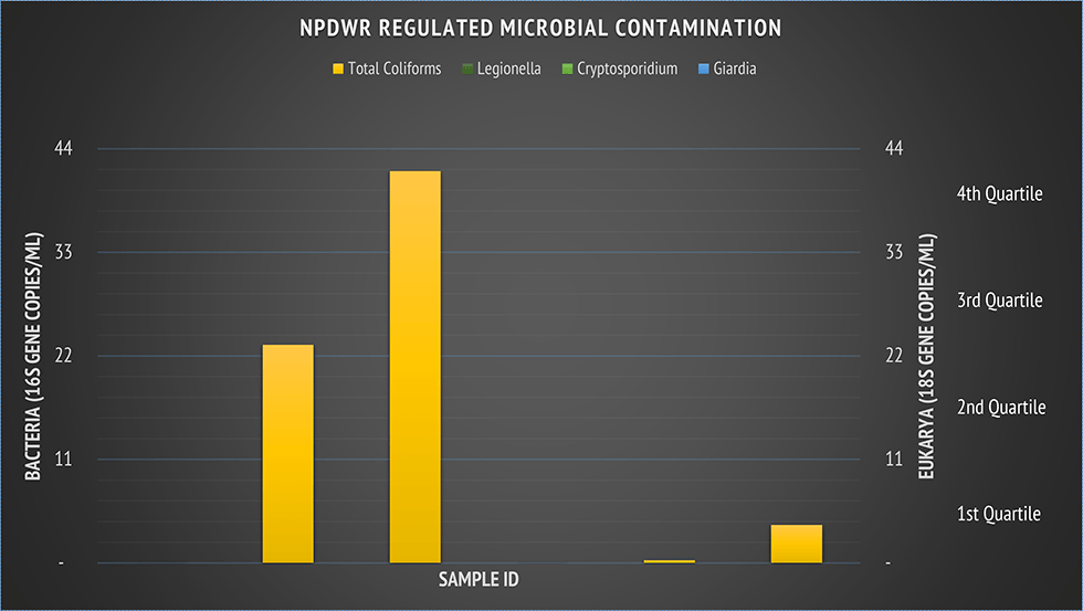 npdwr regulated microbial contamination