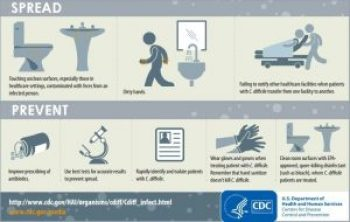 Spread of Clostridium difficile and how to prevent it (Image source CDC)