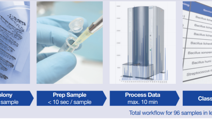 MALDI-TOF Mass Spectrometry: Principle and Applications in