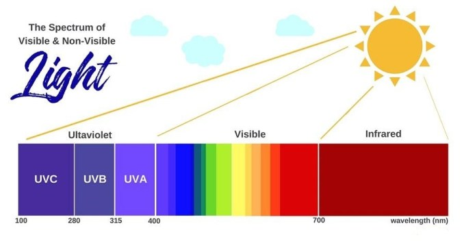 Light spectrum of visible and non-visible light