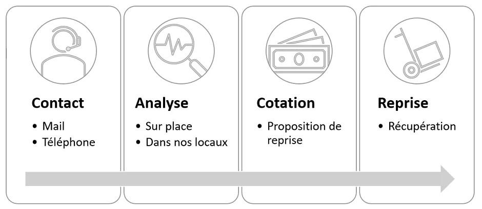 Process_de_reprise_de_parcs