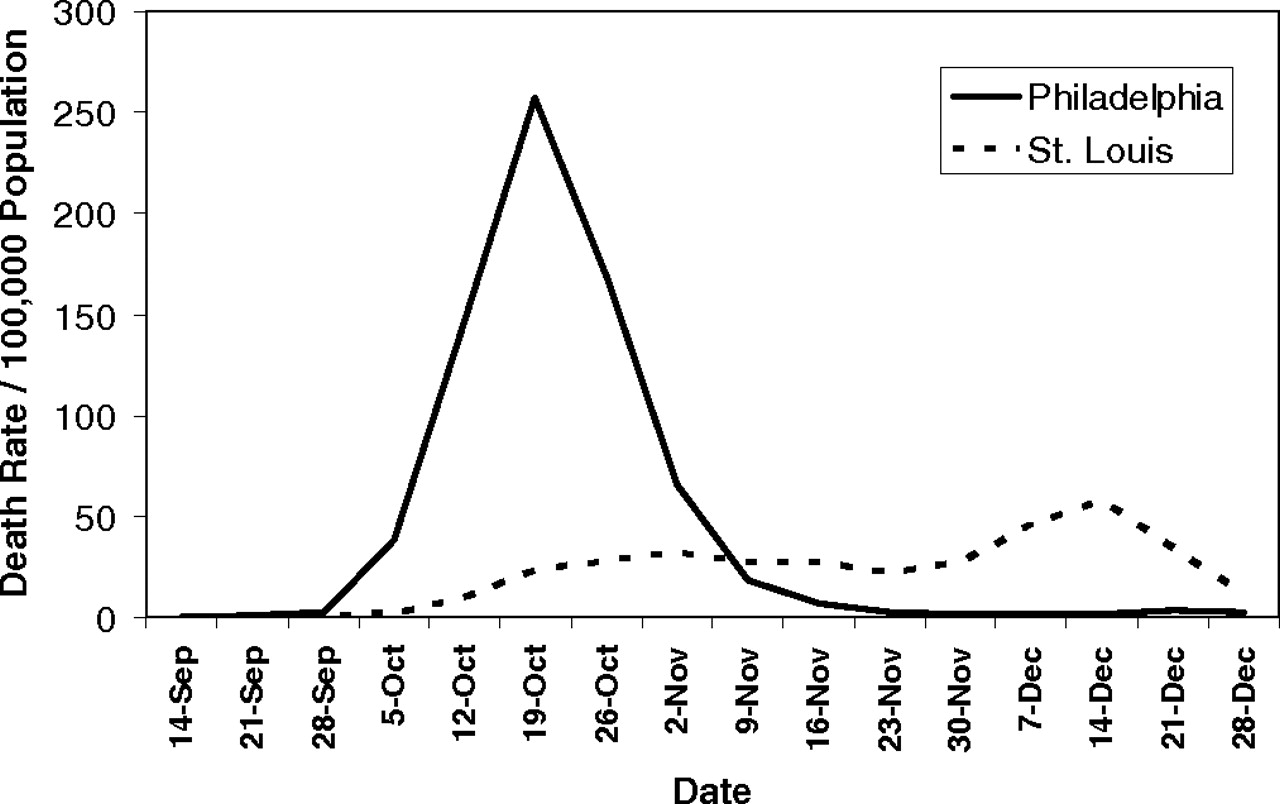 Social Distancing During the 1918 Influenza Pandemic and
