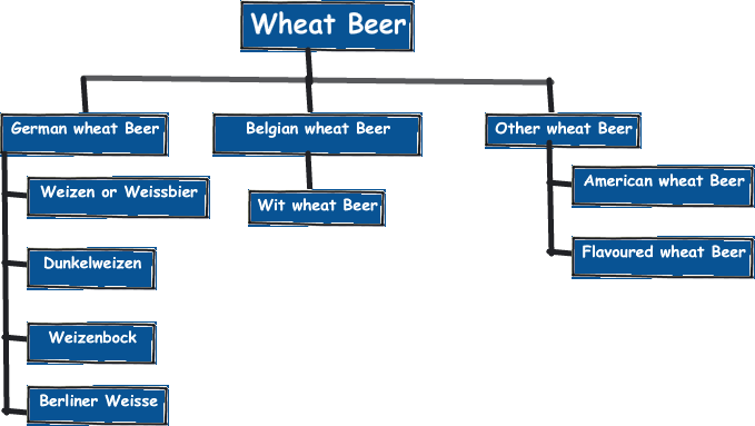Types of wheat Beer