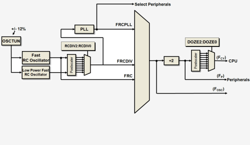 small resolution of frc system diagram example wiring diagram yer 16 bit oscillator system fast rc oscillator frc