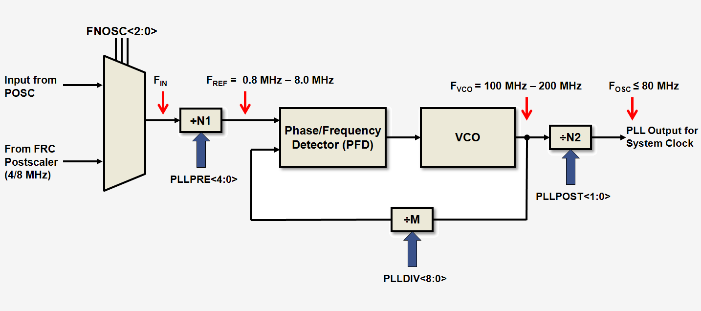 pac 80 wiring diagram for car stereo installation isolator best library mhz pll dspic33f pic24h