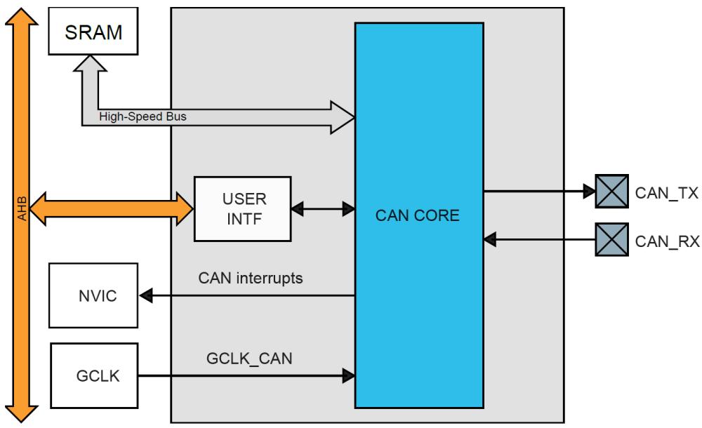 medium resolution of samc21 can block diagram png