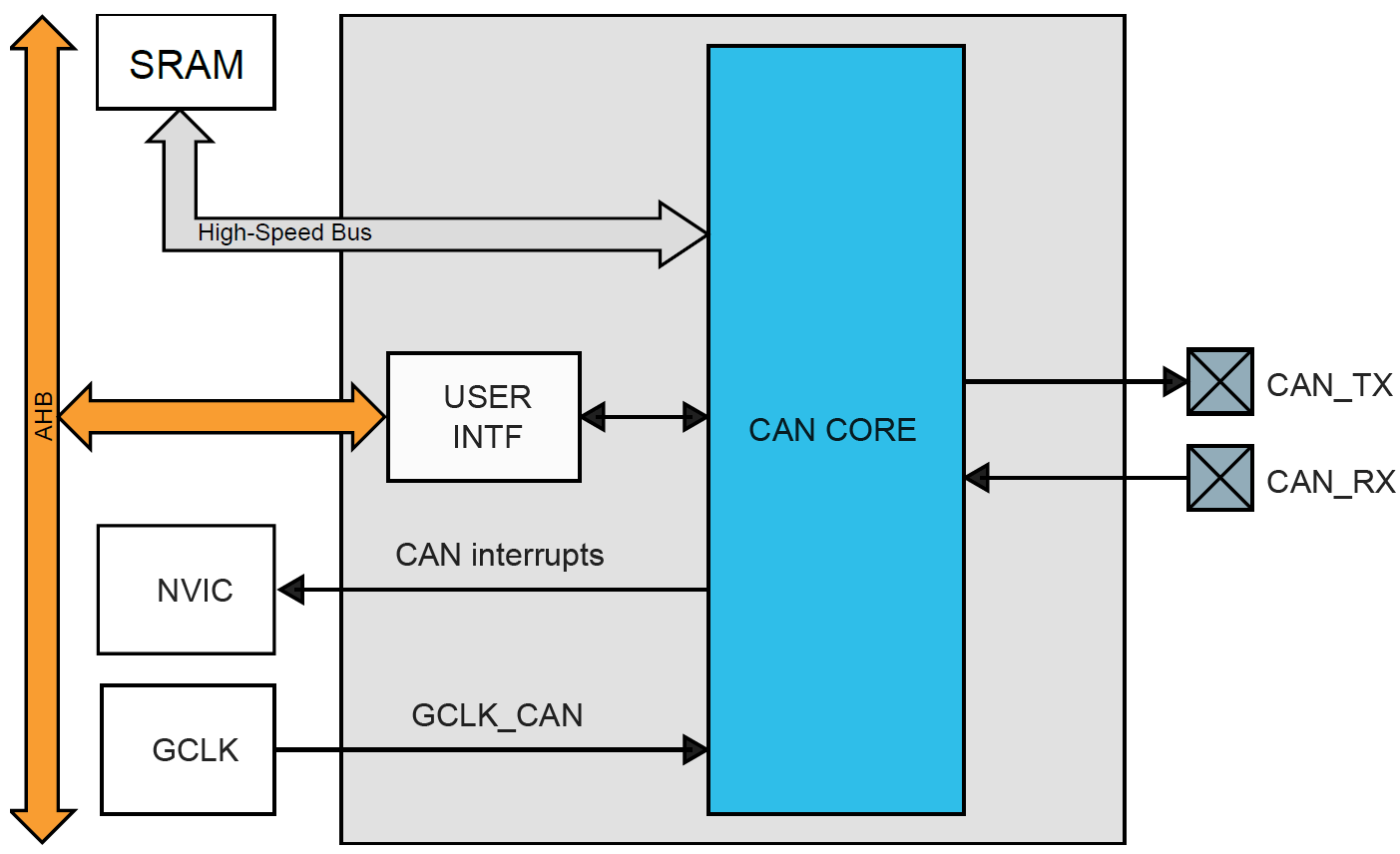 hight resolution of samc21 can block diagram png