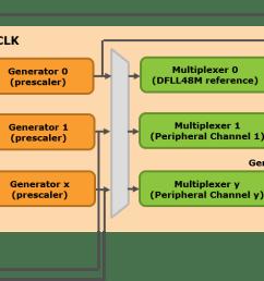 samd21 clock system block diagram detail png [ 1657 x 528 Pixel ]