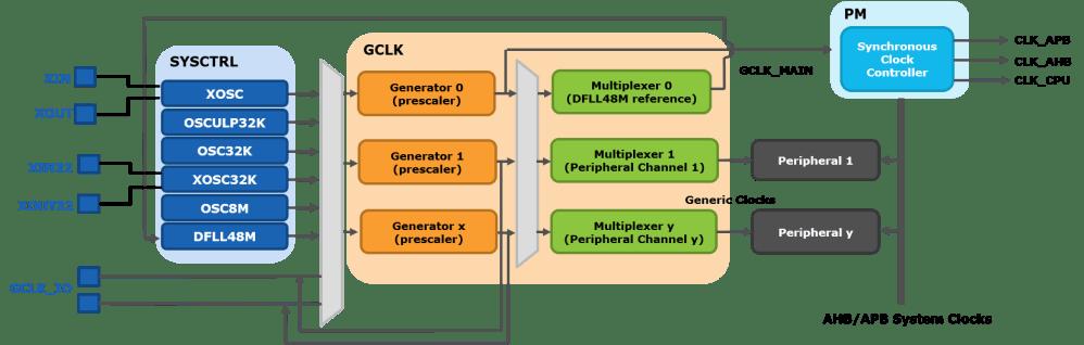 medium resolution of samd21 clock system block diagram detail png