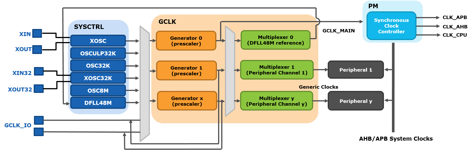 hight resolution of samd21 clock system block diagram detail png