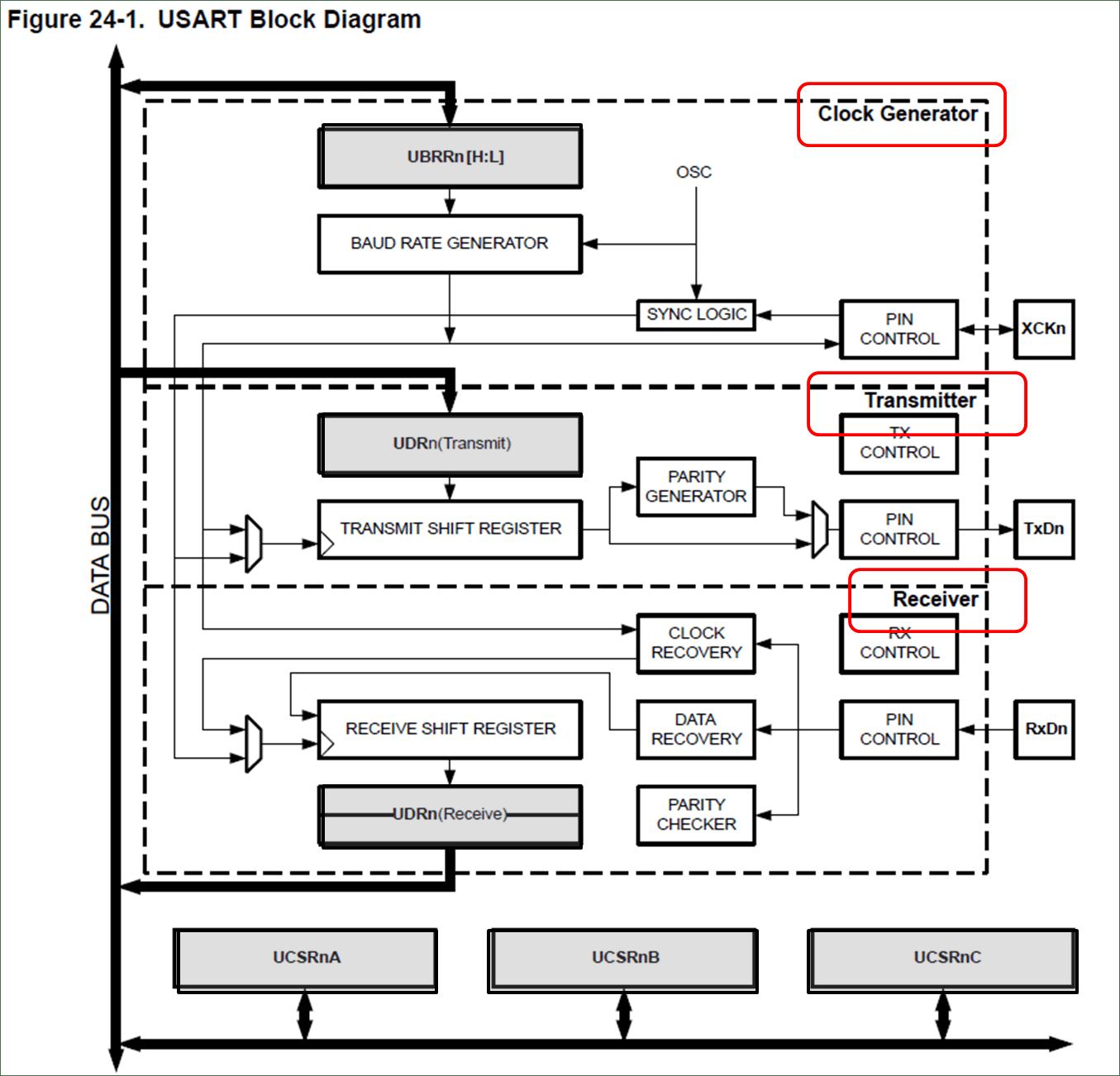 uart timing diagram 2 gang 1 way light switch wiring uk megaavr usart configuration developer help