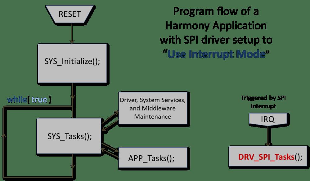 medium resolution of interrupt mode implementation