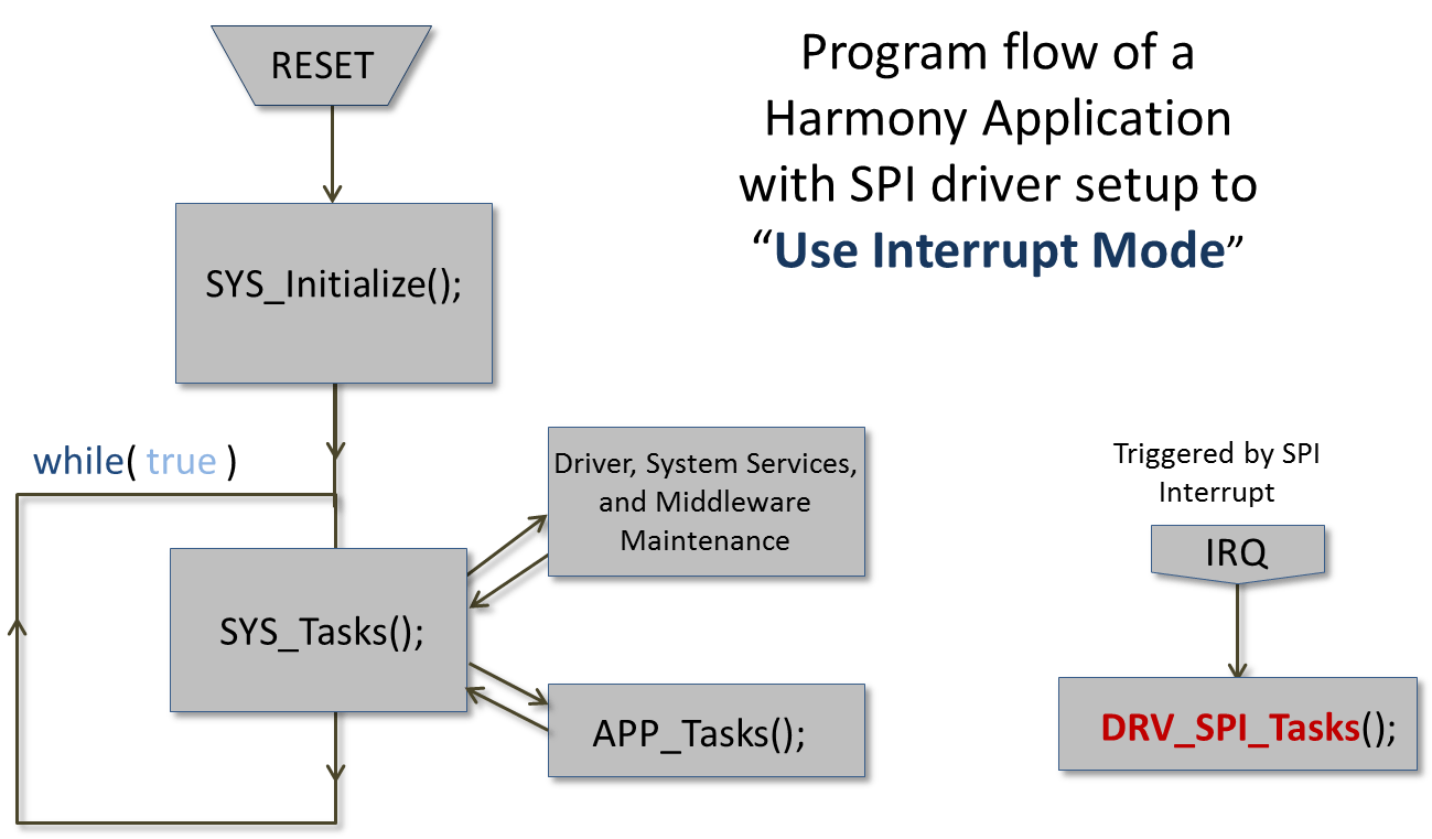 hight resolution of interrupt mode implementation