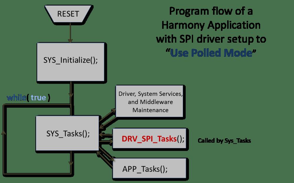 medium resolution of poling mode implementation
