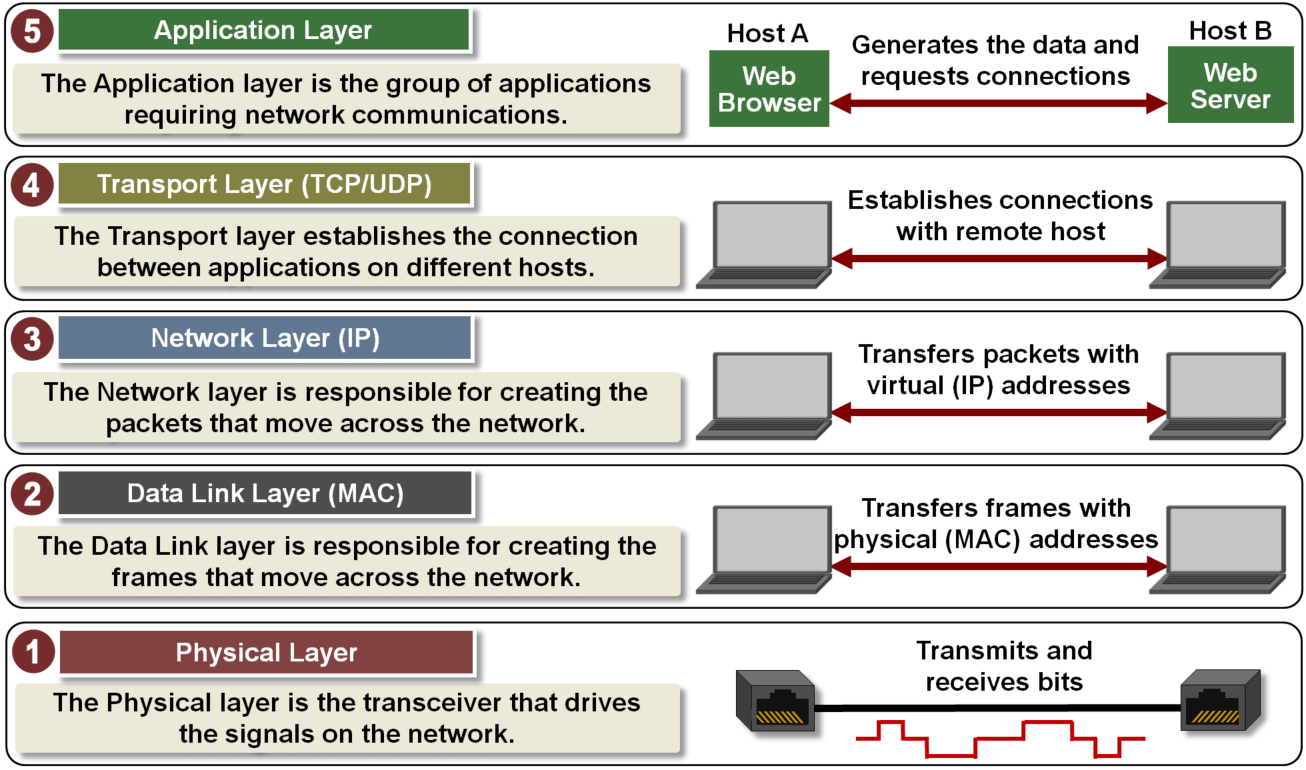 diagram of osi reference model block reduction rules tcp ip five layer software overview developer help