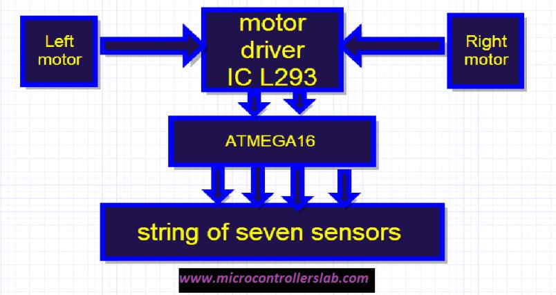 block diagram of line follower robot using microcontroller
