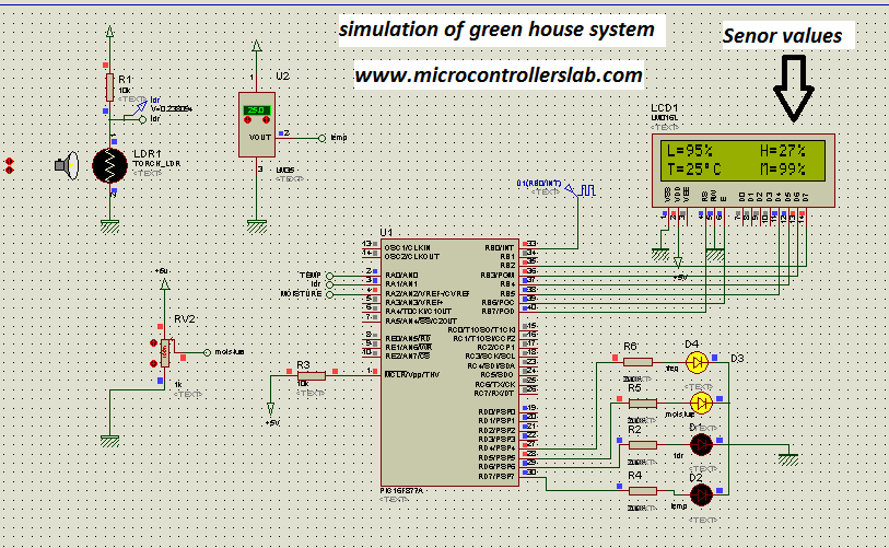 simualtion of green house system