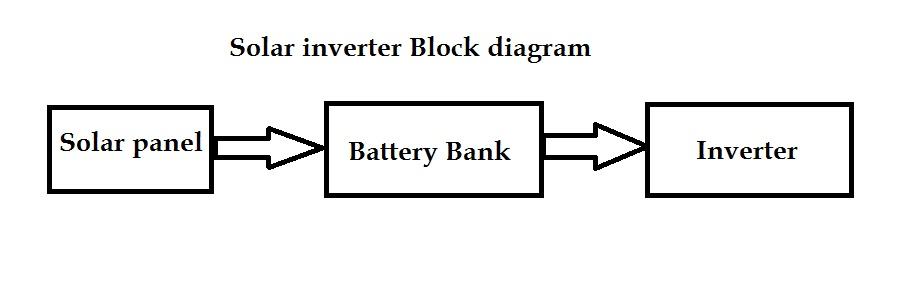 Solar inverter using sg3525