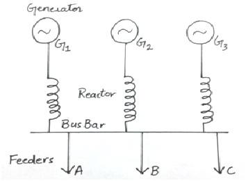 Generator reactors