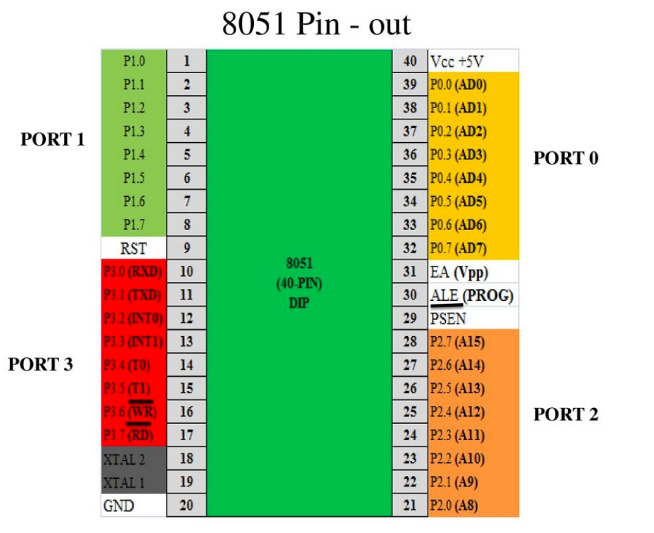 8051 Microcontroller Pinout  Gpio Pins  Architecture And