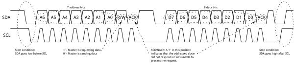 SCL SDA signals